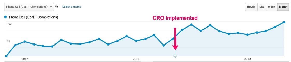 cro-increase-lr