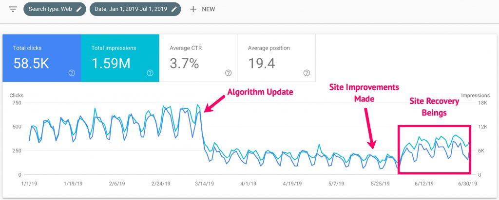 google-algorithm-update-recovery-pe