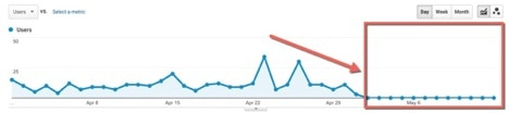 google-analytics-traffic-drop