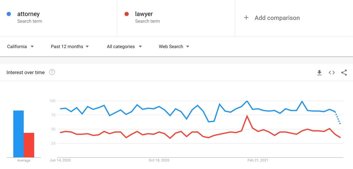 google-trends-for-keyword-research