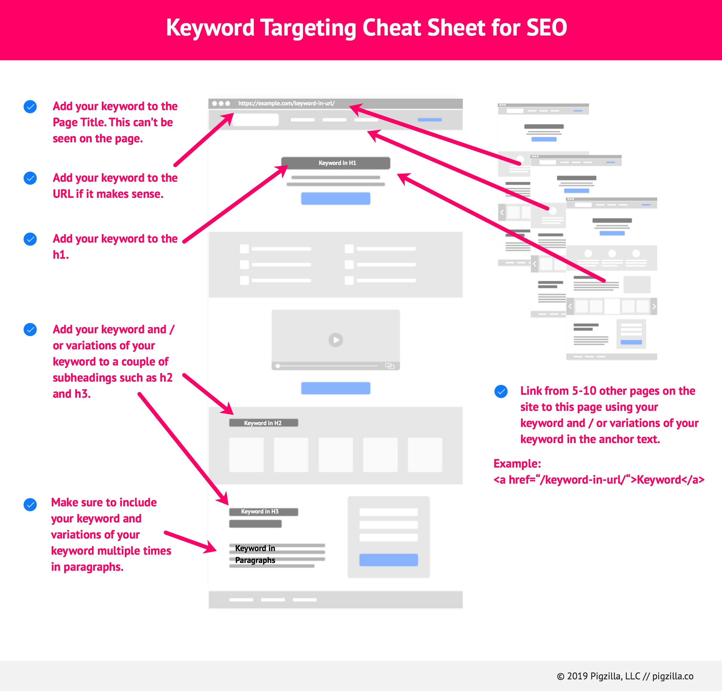 keyword-targeting-cheat-sheet-for-seo